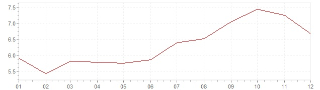 Chart - inflation Germany 1981 (CPI)