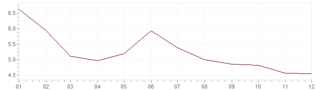 Chart - inflation Germany 1982 (CPI)