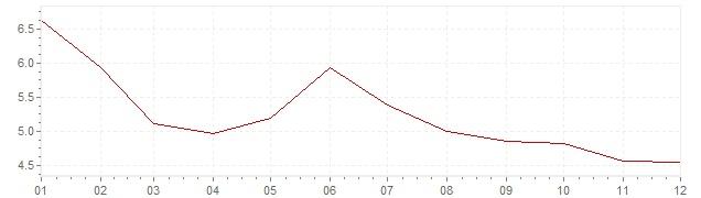 Gráfico – inflação na Alemanha em 1982 (IPC)