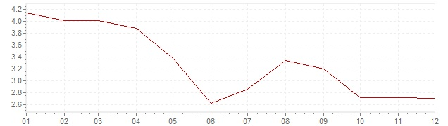 Chart - inflation Germany 1983 (CPI)