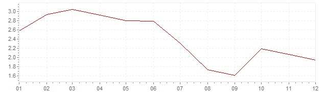 Grafico - inflazione Germania 1984 (CPI)