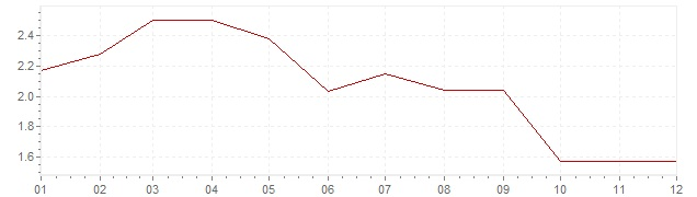 Chart - inflation Germany 1985 (CPI)
