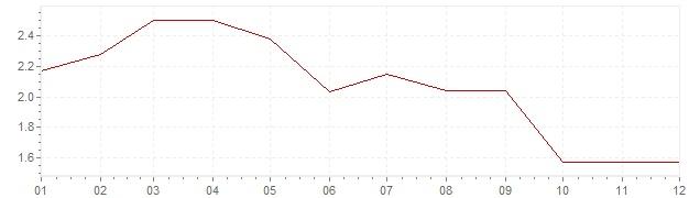 Gráfico – inflação na Alemanha em 1985 (IPC)