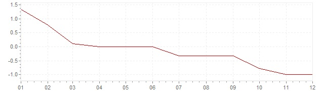 Chart - inflation Germany 1986 (CPI)