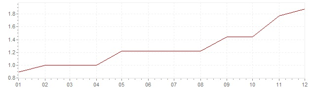 Grafico - inflazione Germania 1988 (CPI)