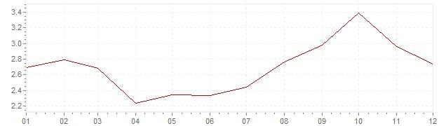 Grafico - inflazione Germania 1990 (CPI)