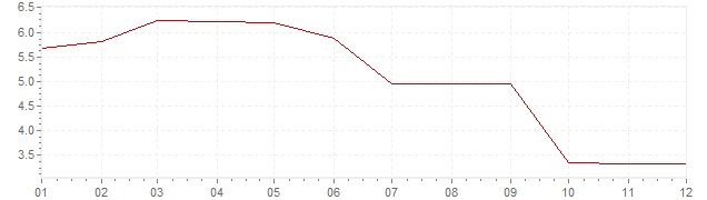 Chart - inflation Germany 1992 (CPI)
