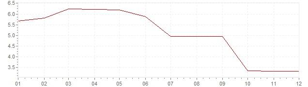Gráfico - inflación de Alemania en 1992 (IPC)