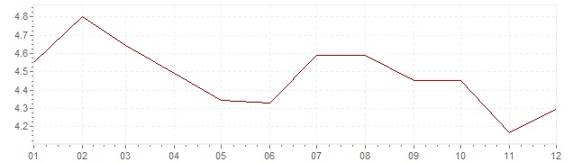 Chart - inflation Germany 1993 (CPI)