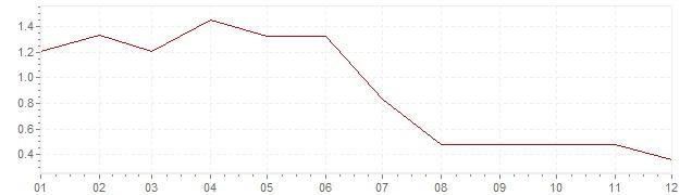 Grafico - inflazione Germania 1998 (CPI)