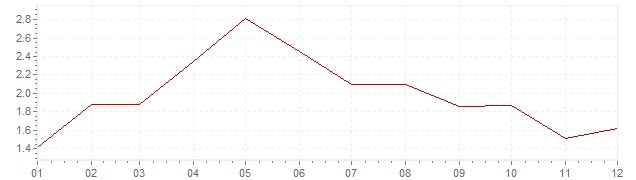Chart - inflation Germany 2001 (CPI)