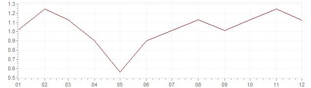 Grafico - inflazione Germania 2003 (CPI)