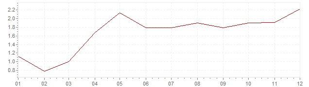 Chart - inflation Germany 2004 (CPI)