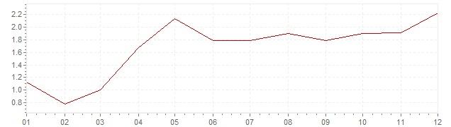 Gráfico - inflación de Alemania en 2004 (IPC)