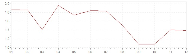 Chart - inflation Germany 2006 (CPI)