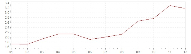 Chart - inflation Germany 2007 (CPI)