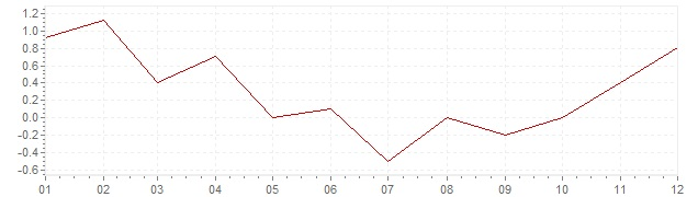 Chart - inflation Germany 2009 (CPI)