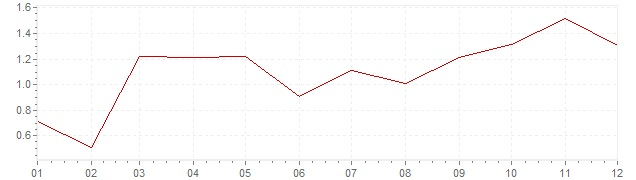 Chart - inflation Germany 2010 (CPI)