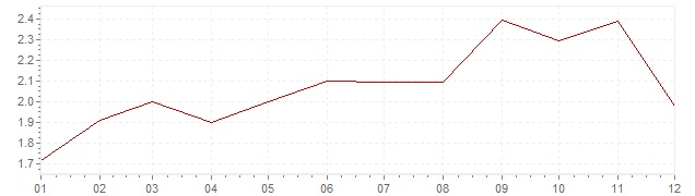 Gráfico - inflación de Alemania en 2011 (IPC)
