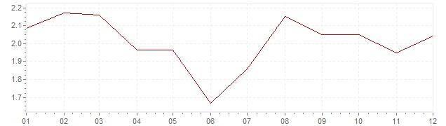Gráfico - inflación de Alemania en 2012 (IPC)
