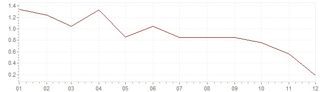 Chart - inflation Germany 2014 (CPI)
