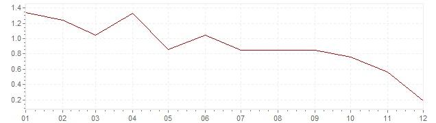 Grafiek - inflatie Duitsland 2014 (CPI)