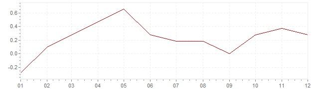 Gráfico – inflação na Alemanha em 2015 (IPC)
