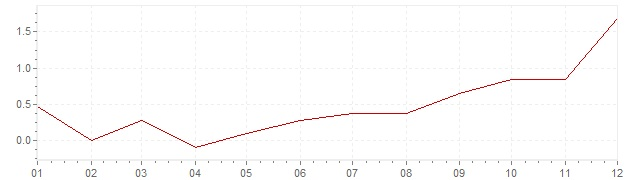 Grafiek - inflatie Duitsland 2016 (CPI)
