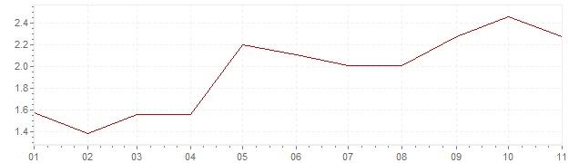 Gráfico – inflação na Alemanha em 2018 (IPC)