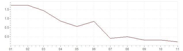 Gráfico – inflação na Alemanha em 2020 (IPC)