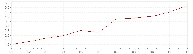 Chart - inflation Germany 2021 (CPI)