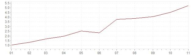 Gráfico - inflación de Alemania en 2021 (IPC)