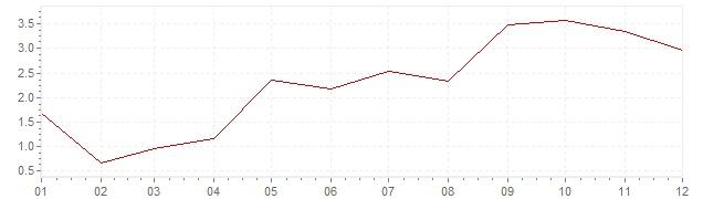Grafico - inflazione Grecia 1957 (CPI)