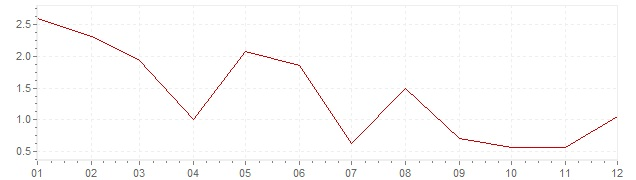 Chart - inflation Greece 1958 (CPI)