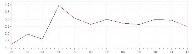 Grafico - inflazione Grecia 1959 (CPI)