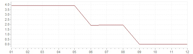 Chart - inflation Greece 1961 (CPI)