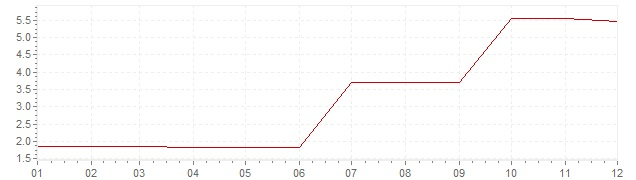 Chart - inflation Greece 1965 (CPI)