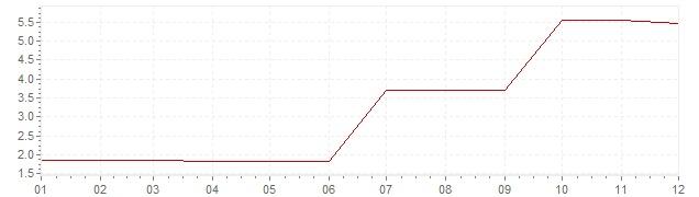 Gráfico - inflación de Grecia en 1965 (IPC)