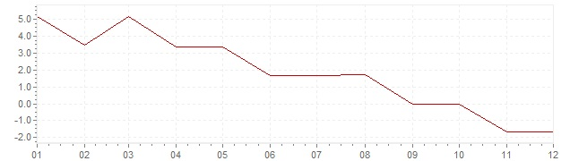 Graphik - Inflation Griechenland 1967 (VPI)