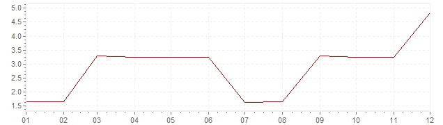 Chart - inflation Greece 1970 (CPI)