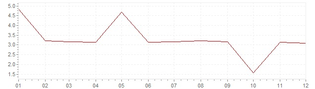 Chart - inflation Greece 1971 (CPI)