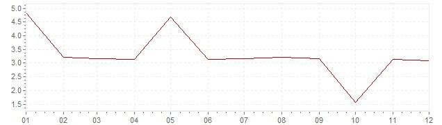 Gráfico - inflación de Grecia en 1971 (IPC)