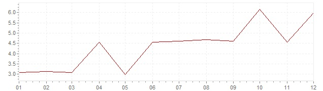 Chart - inflation Greece 1972 (CPI)