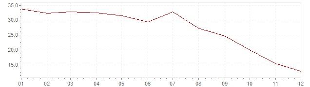 Graphik - Inflation Griechenland 1974 (VPI)