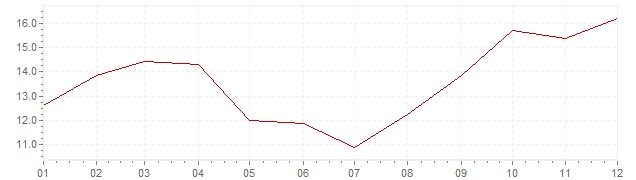 Chart - inflation Greece 1975 (CPI)
