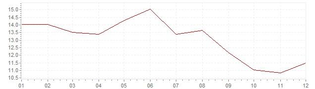 Graphik - Inflation Griechenland 1976 (VPI)