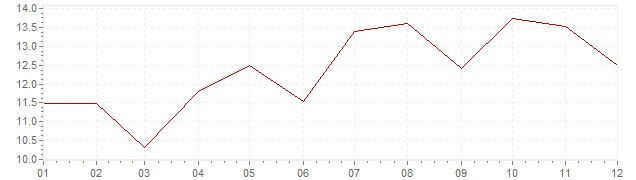 Grafico - inflazione Grecia 1977 (CPI)