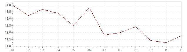 Chart - inflation Greece 1978 (CPI)