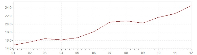 Chart - inflation Greece 1979 (CPI)