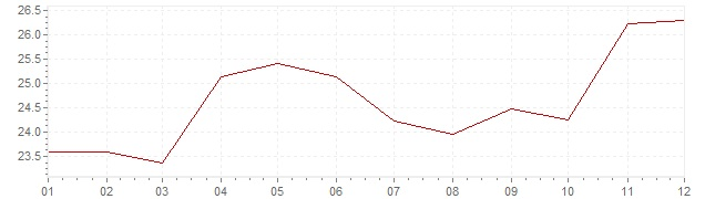 Chart - inflation Greece 1980 (CPI)